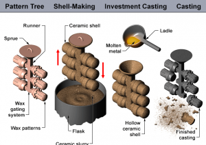 investment-casting
