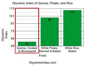 glycemic-index-quinoa-potato-rice